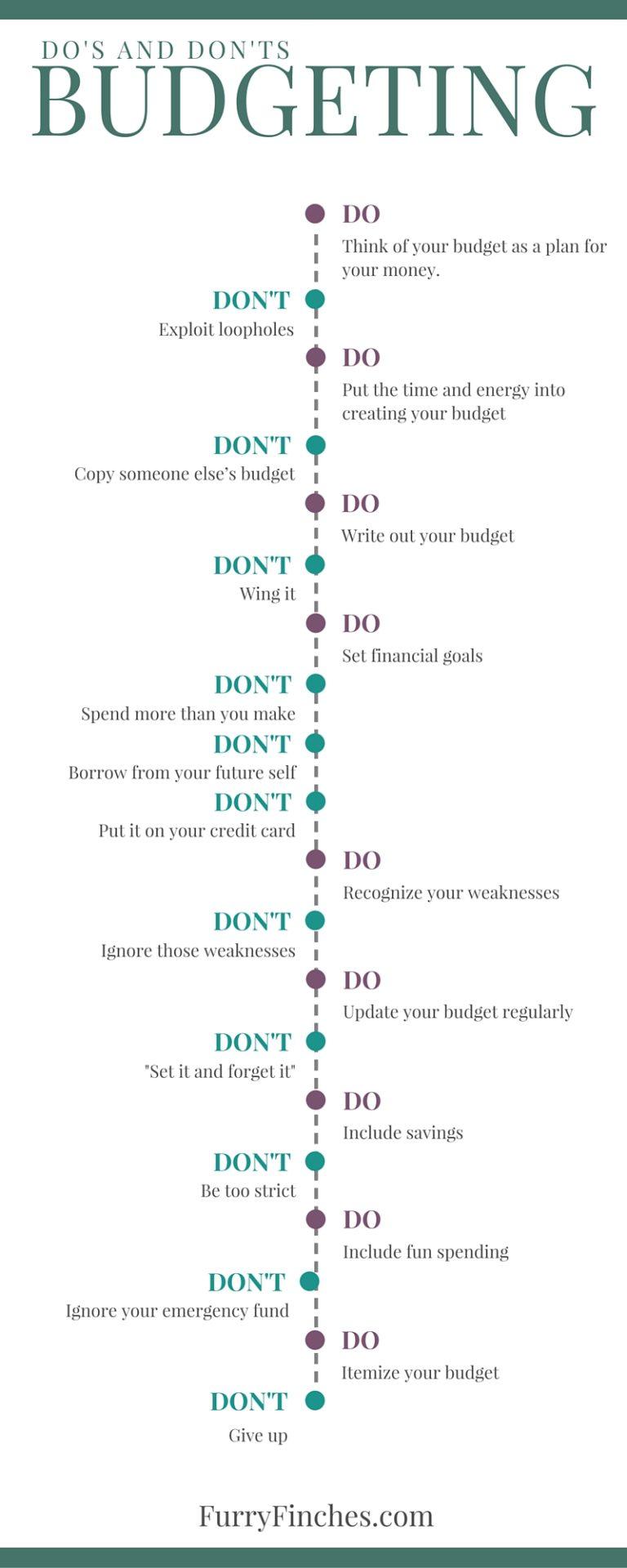 Budgeting Infographic